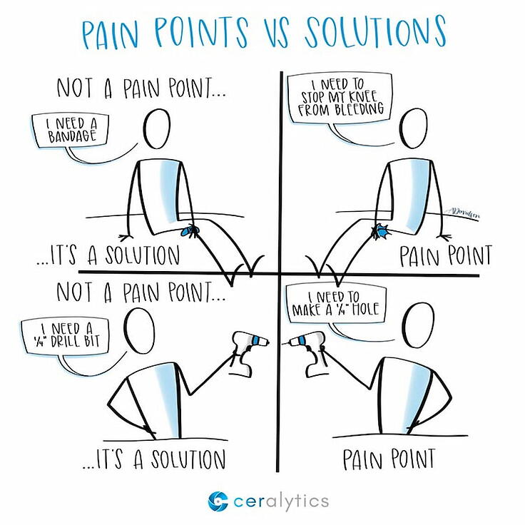 328378-pain points vs solutions-f8a313-original-1566900266
